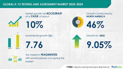 Technavio has announced its latest market research report titled- K-12 Testing and Assessment Market by Product, Method, and Geography - Forecast and Analysis 2020-2024
