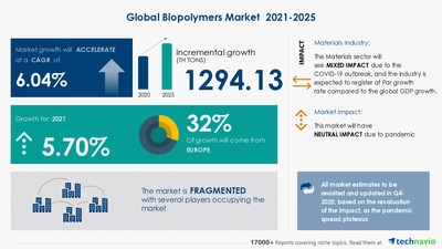 Technavio has announced its latest market research report titled Biopolymers Market by End-user, Type, and Geography - Forecast and Analysis 2021-2025