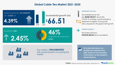 Technavio has announced its latest market research report titled-Cable Ties Market by End-user, Material, and Geography - Forecast and Analysis 2021-2025