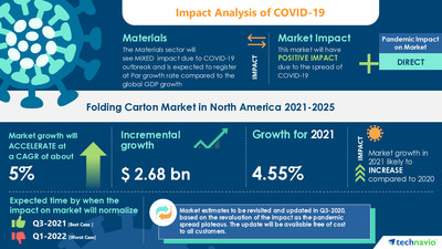 Technavio has announced its latest market research report titled Folding Carton Market in North America by End-user and Geography - Forecast and Analysis 2021-2025