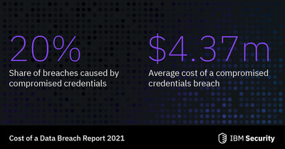 Compromised credentials were a leading cause of data breaches (Source: IBM Security & Ponemon Institute)