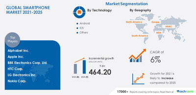 Technavio has announced its latest market research report titled Smartphone Market by Technology, Price Range, Screen Size, and Geography - Forecast and Analysis 2021-2025