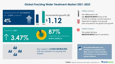 Technavio has announced its latest market research report titled Fracking Water Treatment Market by Application and Geography - Forecast and Analysis 2021-2025