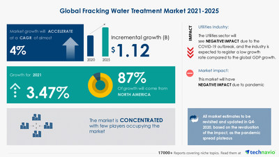Attractive Opportunities with Fracking Water Treatment Market by Application and Geography - Forecast and Analysis 2021-2025