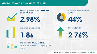 Latest market research report titled Ethoxylates Market by End-user, Type, and Geography - Forecast and Analysis 2021-2025 has been announced by Technavio which is proudly partnering with Fortune 500 companies for over 16 years