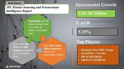 3PL Market Procurement Research Report