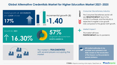 Latest market research report titled Alternative Credentials Market for Higher Education by Product and Geography - Forecast and Analysis 2021-2025 has been announced by Technavio which is proudly partnering with Fortune 500 companies for over 16 years