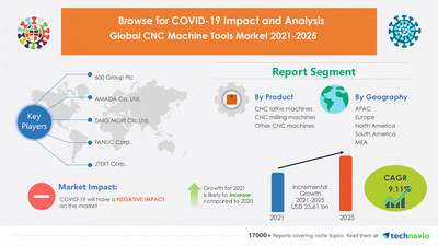 Attractive Opportunities with CNC Machine Tools Market by Product and Geography - Forecast and Analysis 2021-2025