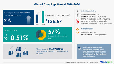 Technavio has announced its latest market research report titled Couplings Market by Product and Geography - Forecast and Analysis 2020-2024