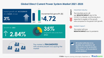 Technavio has announced its latest market research report titled Direct Current Power System Market by End-user, Type, and Geography - Forecast and Analysis 2021-2025