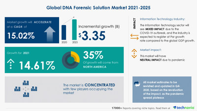 Technavio has announced its latest market research report titled DNA Forensic Solution Market by Application and Geography - Forecast and Analysis 2021-2025