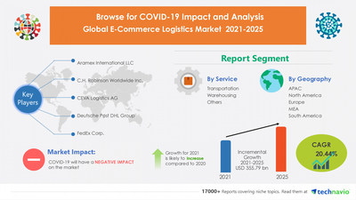 Technavio has announced its latest market research report titled E-Commerce Logistics Market by Service and Geography - Forecast and Analysis 2021-2025
