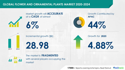 Technavio has announced its latest market research report titled Flower and Ornamental Plants Market by Product, End-user, Distribution Channel, and Region - Forecast and Analysis 2020-2024