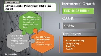 Ethylene Market Procurement Research Report