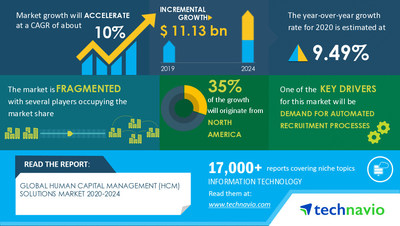 Technavio has announced its latest market research report titled Human Capital Management (HCM) Solutions Market by Application and Geography - Forecast and Analysis 2020-2024