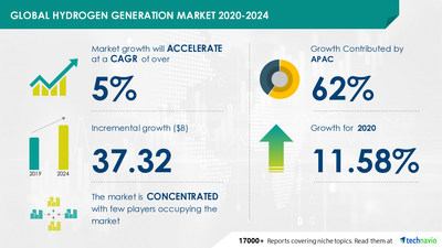 Technavio has announced its latest market research report titled Hydrogen Generation Market by Geography and Application - Forecast and Analysis 2020-2024