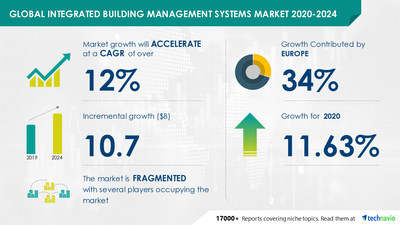 Technavio has announced its latest market research report titled Integrated Building Management Systems Market by End-user, Component, and Geography - Forecast and Analysis 2020-2024