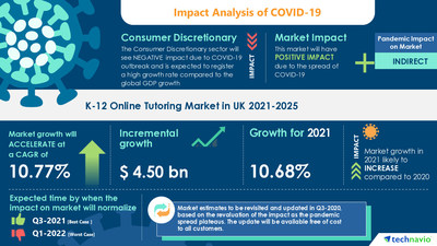 Latest market research report titled K-12 Online Tutoring Market in UK by Type and Course - Forecast and Analysis 2021-2025 has been announced by Technavio which is proudly partnering with Fortune 500 companies for over 16 years