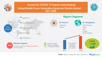 Technavio has announced its latest market research report titled Mobile Power Generation Equipment Rentals Market by Product and Geography - Forecast and Analysis 2021-2025
