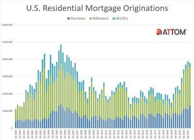 U.S. Historical Residential Mortgage Originations Activity