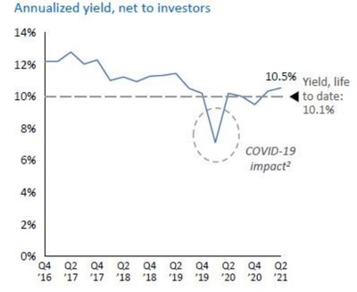 Sorts Income Fund annualized yield, net to investors