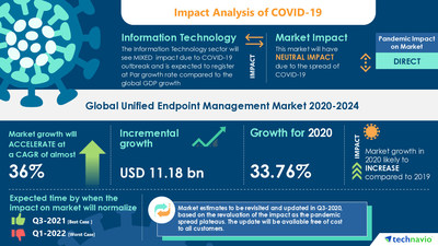 Technavio has announced its latest market research report titled Unified Endpoint Management Market by Deployment and Geography - Forecast and Analysis 2020-2024