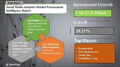 Social Media Analytics Market Procurement Research Report