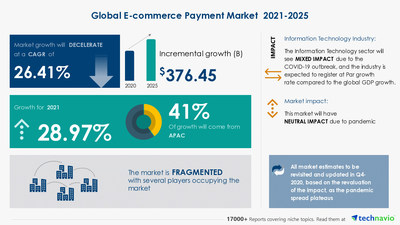 Attractive Opportunities with E-commerce Payment Market by Type and Geography - Forecast and Analysis 2021-2025