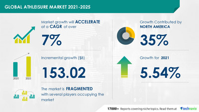 Technavio has announced its latest market research report titled Athleisure Market by Product and Geography - Forecast and Analysis 2021-2025