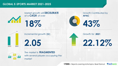 Technavio has announced its latest market research report titled Esports Market by Game Genre, Revenue Stream, and Geography - Forecast and Analysis 2021-2025