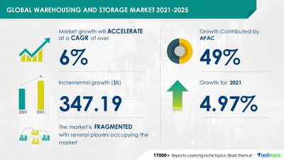 Latest market research report titled Warehousing and Storage Market by Type and Geography - Forecast and Analysis 2021-2025 has been announced by Technavio which is proudly partnering with Fortune 500 companies for over 16 years