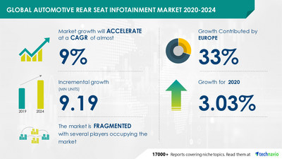 Latest market research report titled Automotive Rear Seat Infotainment Market by End-user and Geography - Forecast and Analysis 2020-2024 has been announced by Technavio which is proudly partnering with Fortune 500 companies for over 16 years