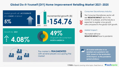 Latest market research report titled Do-It-Yourself Home Improvement Retailing Market by Product and Geography - Forecast and Analysis 2021-2025 has been announced by Technavio which is proudly partnering with Fortune 500 companies for over 16 years