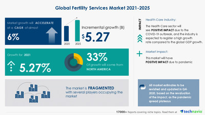 Technavio has announced its latest market research report titled Fertility Services Market by Service and Geography - Forecast and Analysis 2021-2025