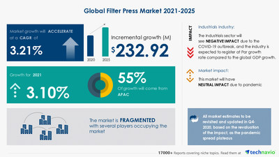 Technavio has announced its latest market research report titled Filter Press Market by Product and Geography - Forecast and Analysis 2021-2025