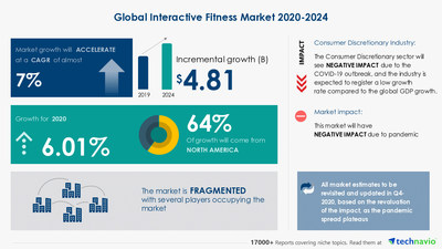 Latest market research report titled Interactive Fitness Market by End-user and Geography - Forecast and Analysis 2020-2024 has been announced by Technavio which is proudly partnering with Fortune 500 companies for over 16 years