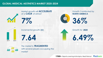 Latest market research report titled Medical Aesthetics Market by Type and Geography - Forecast and Analysis 2020-2024 has been announced by Technavio which is proudly partnering with Fortune 500 companies for over 16 years