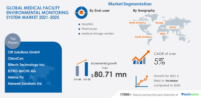 Latest market research report titled Medical Facility Environmental Monitoring System Market by End-user and Geography - Forecast and Analysis 2021-2025 has been announced by Technavio which is proudly partnering with Fortune 500 companies for over 16 years