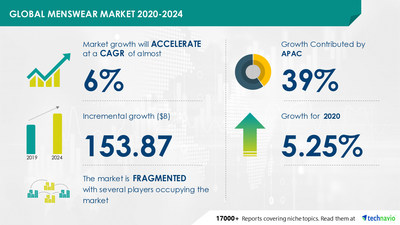 Technavio has announced its latest market research report titled Menswear Market by Product, Distribution Channel, and Geography - Forecast and Analysis 2020-2024