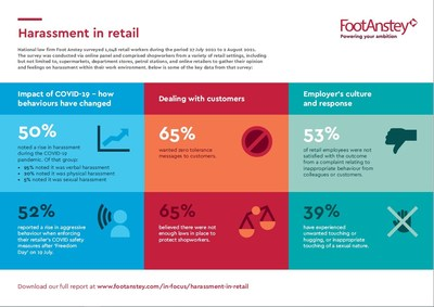 Key statistics from Foot Anstey LLP's survey.