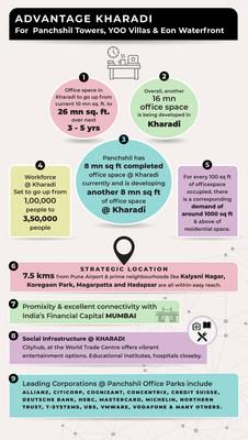 Advantage Kharadi (PRNewsfoto/Panchshil Realty)