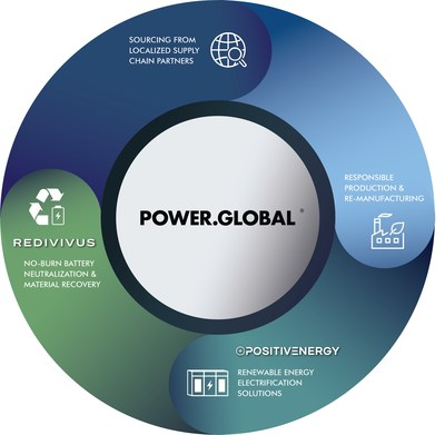 Power Global is building toward a fully sustainable and equitable battery economy through strategic partnerships, responsible manufacturing practices and product lifecycle management.