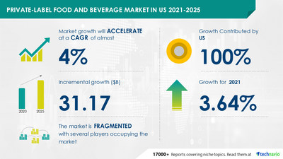 Latest market research report titled Private-label Food and Beverage Market in US by Product and Distribution Channel - Forecast and Analysis 2021-2025 has been announced by Technavio which is proudly partnering with Fortune 500 companies for over 16 years