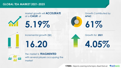 Latest market research report titled Tea Market by Product and Geography - Forecast and Analysis 2021-2025 has been announced by Technavio which is proudly partnering with Fortune 500 companies for over 16 years