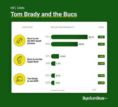 DraftKings has Brady's Bucs at +600 to lift the Lombardi Trophy this season, doubling the implied win probability from 2020.